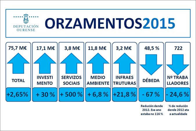 cadro resumen dos orzamentos para o 2015 da Deputación de Ourense