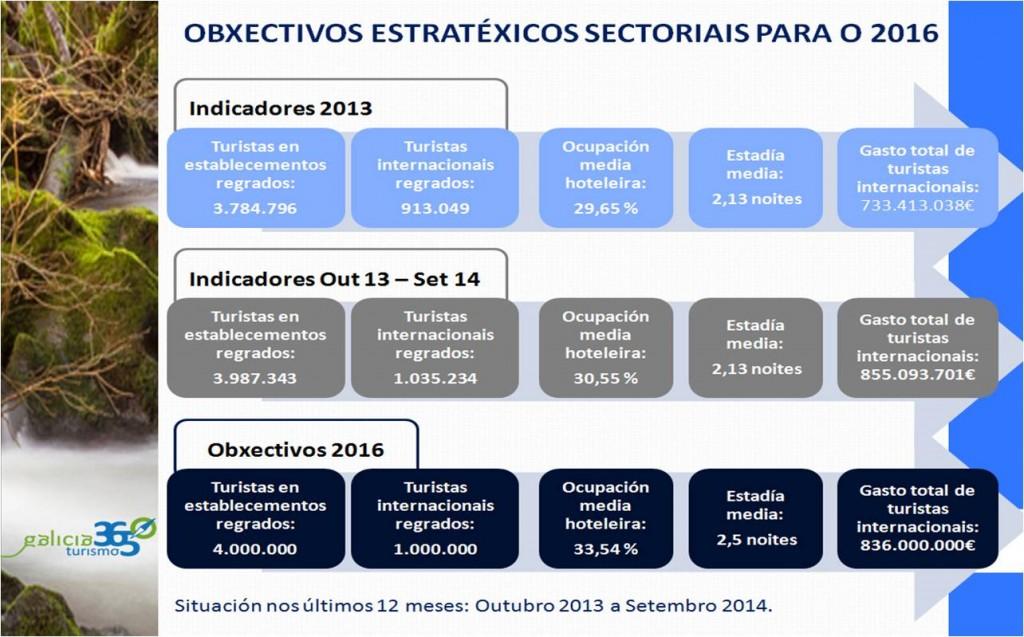 Obxectivos do Plan de Integral de Turismo de Galicia