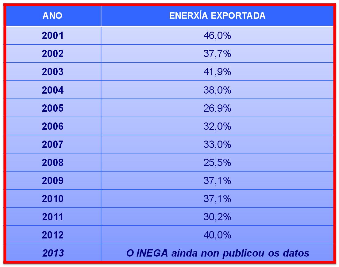Enerxia exportada