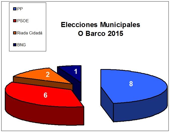 elecciones_circulo