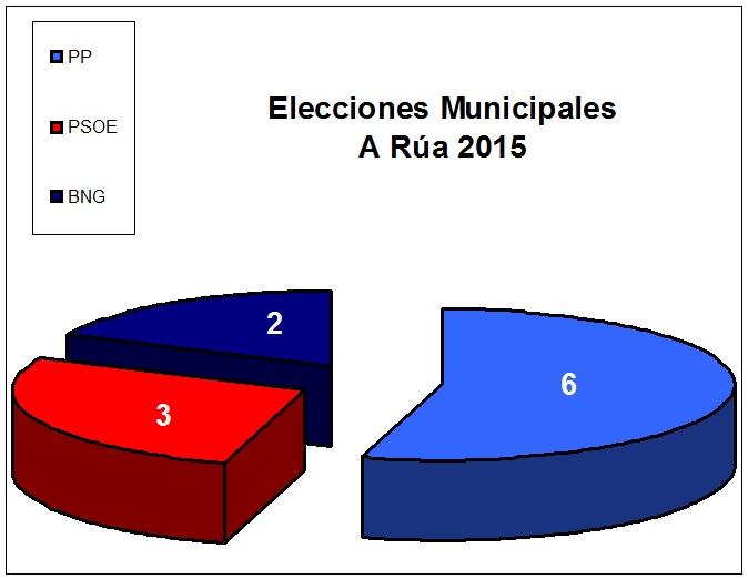 elecciones_circulo_rúa