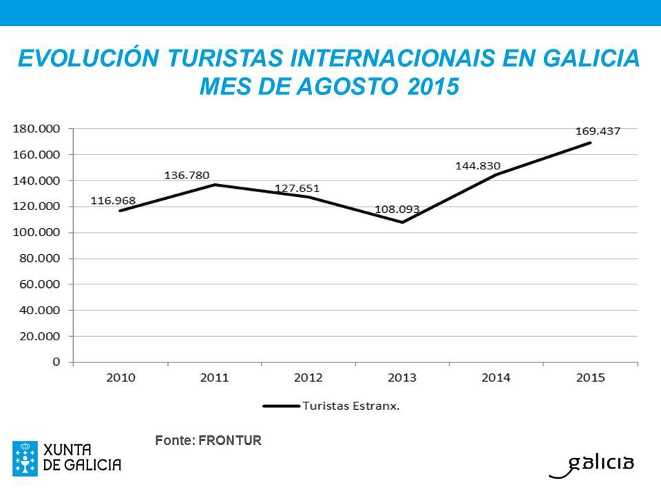 Gráfico con los datos de agosto de 2015