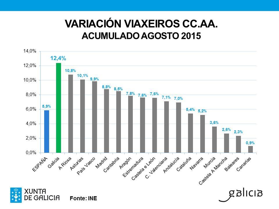 Galicia lidera el crecimiento de viajeros a nivel estatal nos primeros ocho meses del año con un incremento del 12,4%