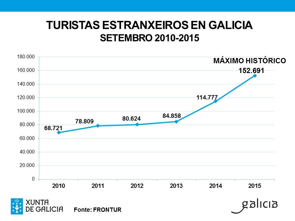 O Turismo en Galicia acadou un novo máximo histórico no mes de setembro ao rexistrar máis de 152.000 turistas estranxeiros