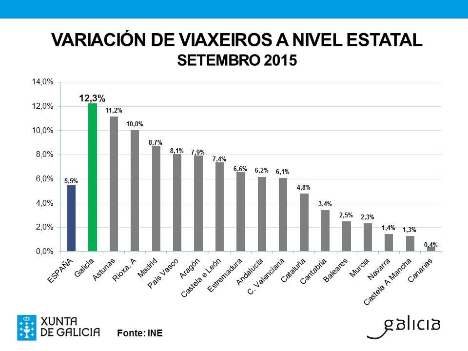 Gráfica con la variación de viajeros a nivel estatal en el mes de septiembre