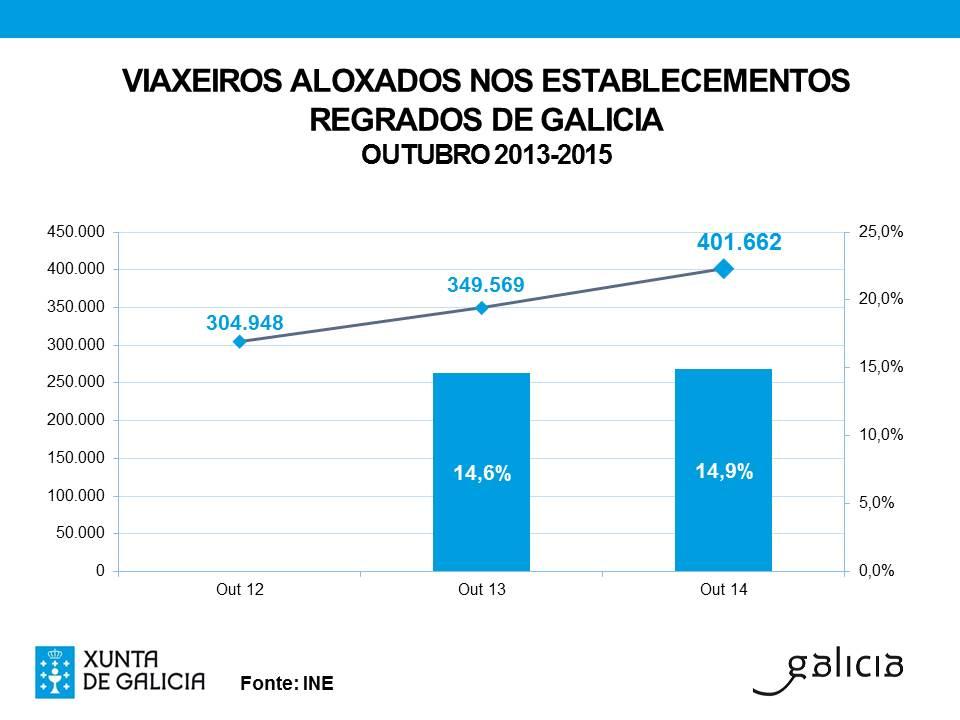 Galicia supera en octubre los viajeros registrados en todo el año 2014