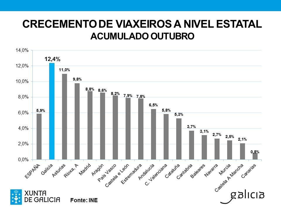 Galicia registra en los diez primeros meses de este año el porcentaje de crecimiento de viajeros más elevado del conjunto del Estado
