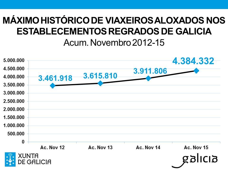 Gráfico con la comparativa de los datos anuales de cifras de turistas en la comunidad