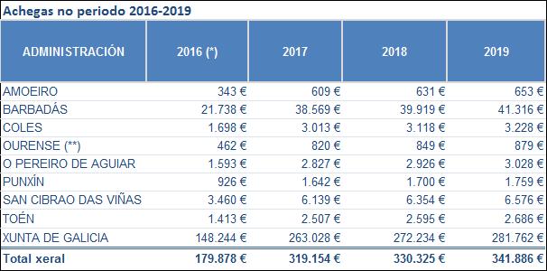 Las aportaciones del Ayuntamiento de Ourense no incluyen la inversión municipal en las bonificaciones del transporte urbano