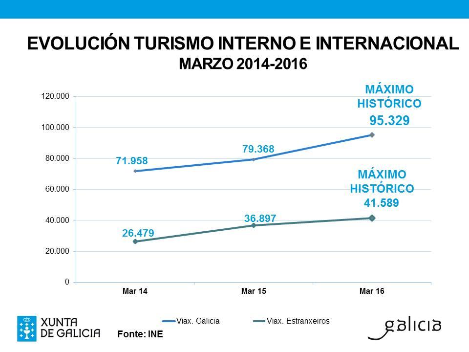 Gráfico sobre la evolución del turismo interno e internacional