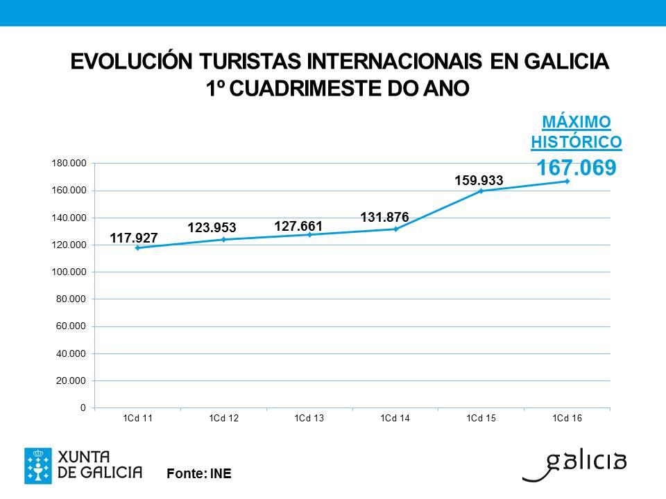 Gráfico con los datos de viajeros