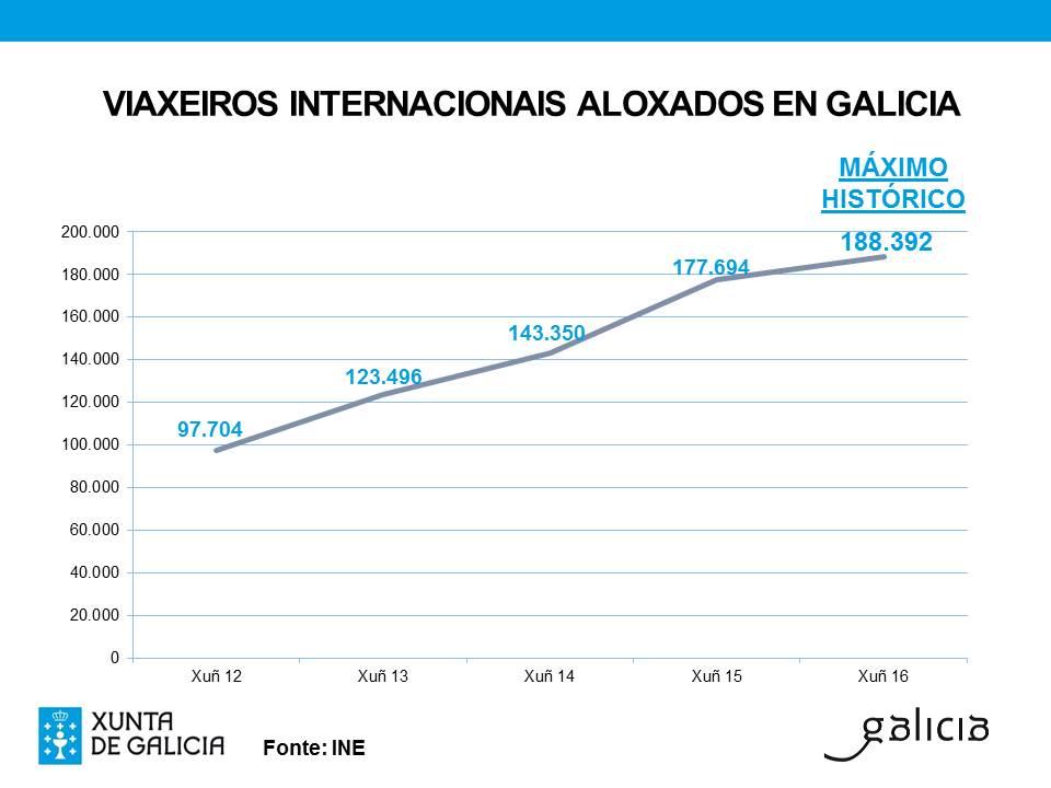 Gráfico datos do INE