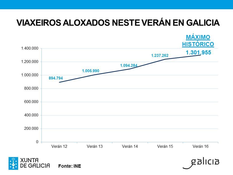 Gráfico coas cifras rexistradas polo INE